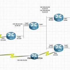 Mpls Network Diagram Visio Caravan Towing Plug Wiring Understanding And Tow Car Electrics Ccie R S Full Lab Tom G Blog Ip Addressing Ospf