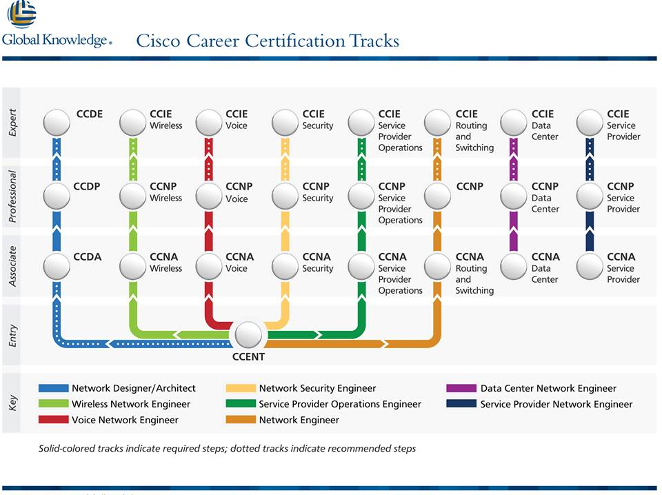 Cisco Certifications Tracking Poor Digestion Signs Of Stroke