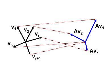 奇異值分解的幾何意義 | 線代啟示錄
