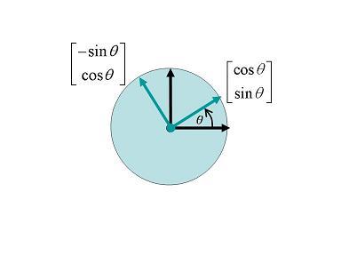 幾何變換矩陣的設計 | 線代啟示錄