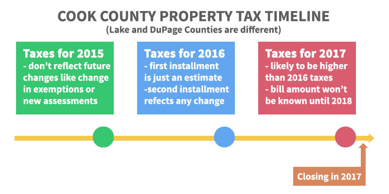 Cook County Property Tax Timeline