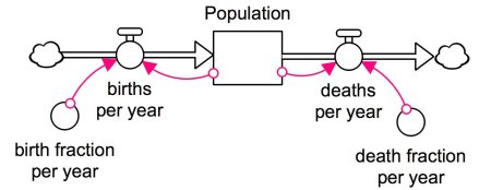 A model diagram that has a stock labeled population, an inflow labeled births and an outflow labeled deaths.