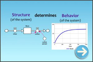 What is System Dynamics?