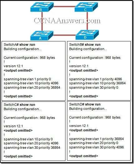 CCNA1FinalExamV4.0Answers22 thumb1 CCNA 3 Final Exam V4.0 Answers