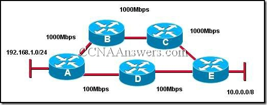 CCNA2Chapter4V4.0Answers5 thumb CCNA 2 Chapter 4 V4.0 Answers