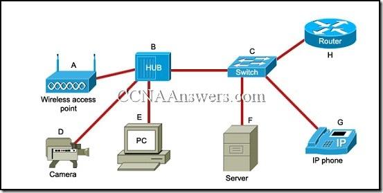 Cisco thumb CCNA 1 Final Exam Answers 2011