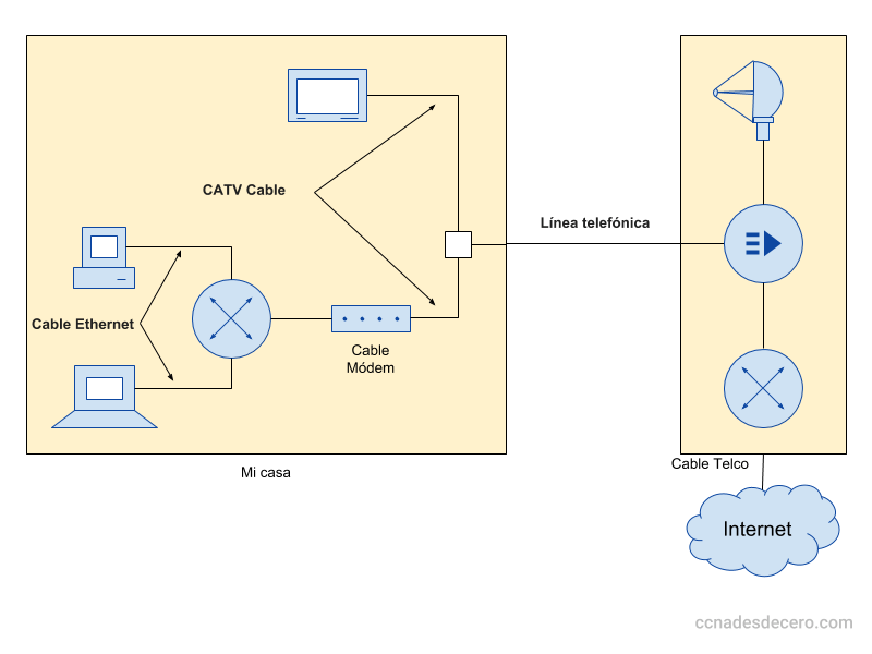 Conexión de acceso a Internet a través del Cable Módem
