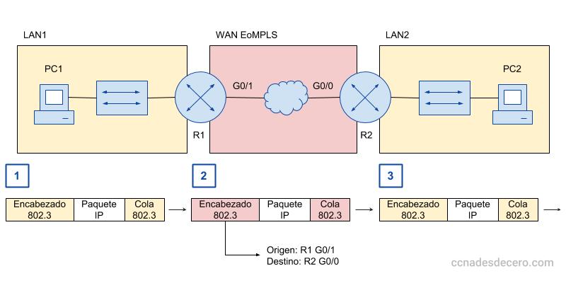 Encapsulación y Desencapsulación en MPLS