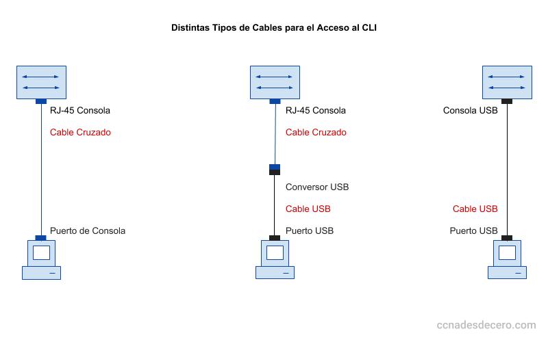 Ingresar al CLI por Consola
