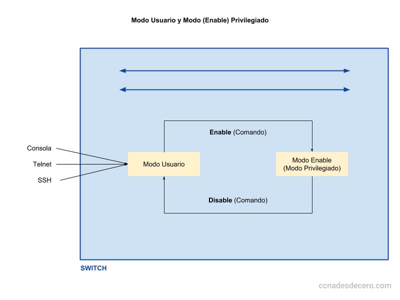 Modo Usuario y Modo Enable (Privilegiado) en Cisco