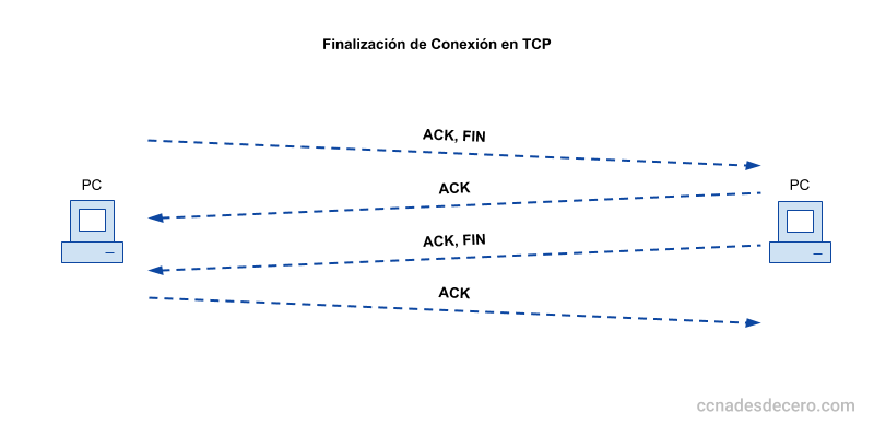 Finalización de conexión en TCP