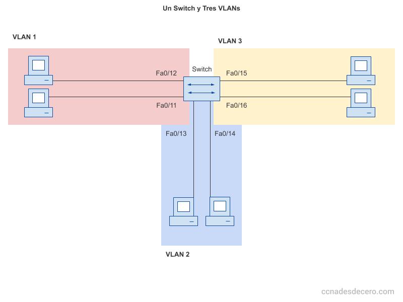Un Switch y Tres VLANs