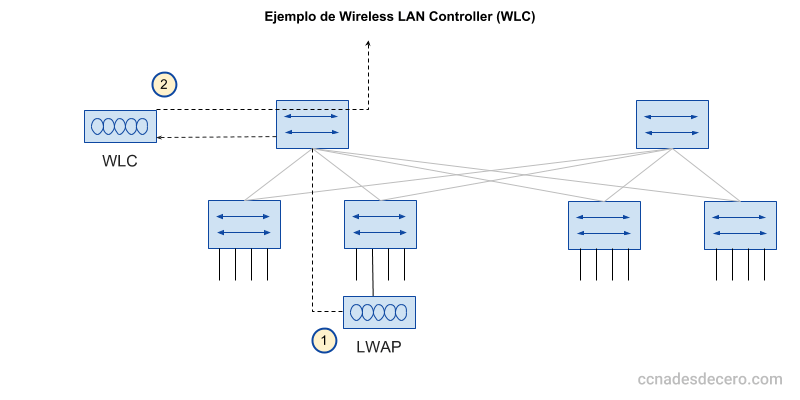 Ejemplo de una Red usando Wireless LAN Controller (WLC)