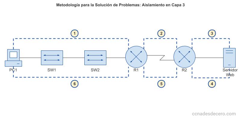 Ejemplo de Solución de Problemas con Aislamiento en la Capa 3