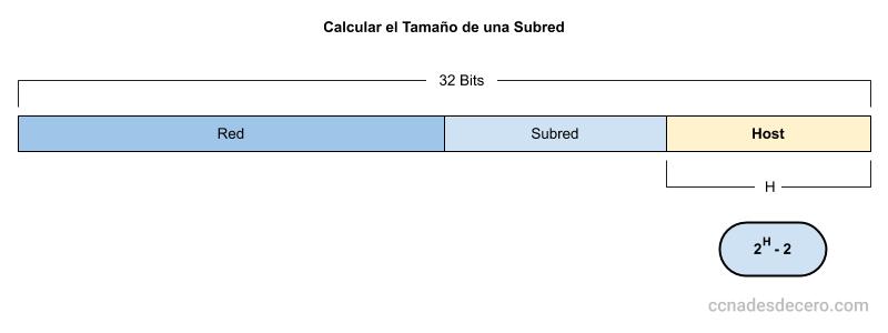 Cómo Calcular el Tamaño de una Subred