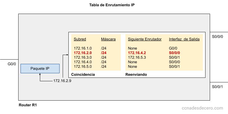 Tabla de Enrutamiento IP