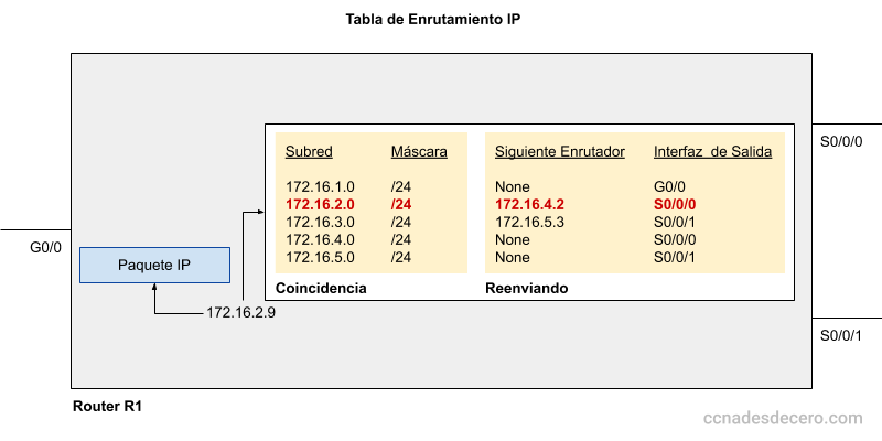 Tabla de Enrutamiento IP
