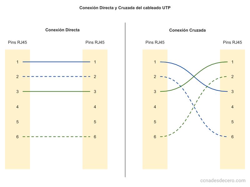 Conexión Directa y Conexión Cruzada en un cable UTP