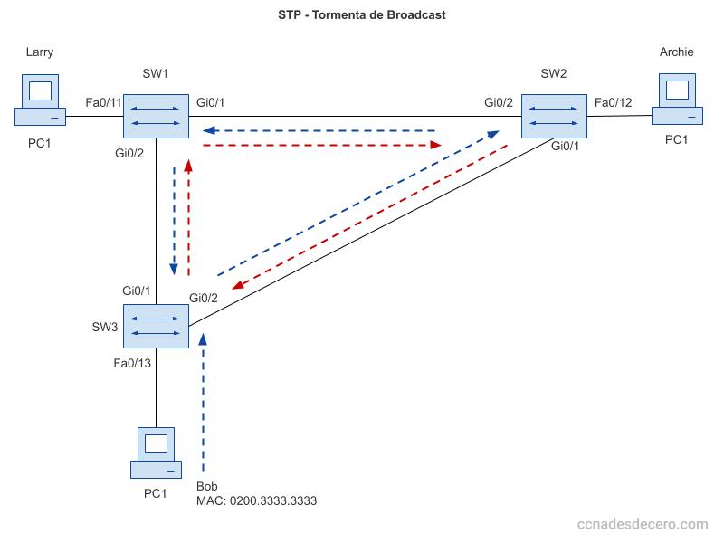 Problema con STP deshabilitado: Tormenta de Broadcast