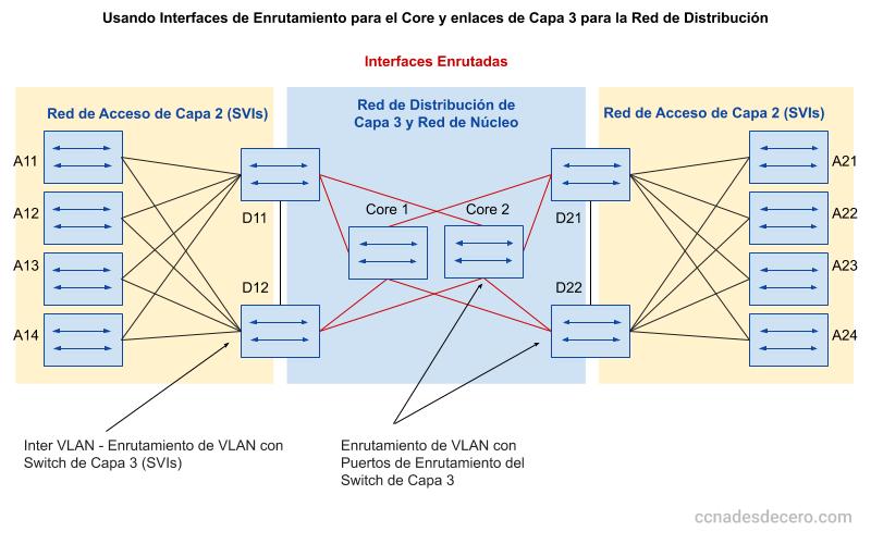 Usando Interfaces de Enrutamiento para el Core y enlaces de Capa 3 para la Red de Distribución