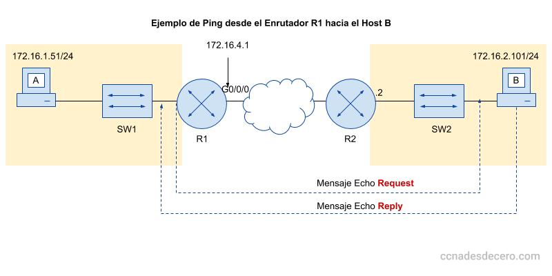 Ejemplo de Ping Extendido desde Router Cisco a PC