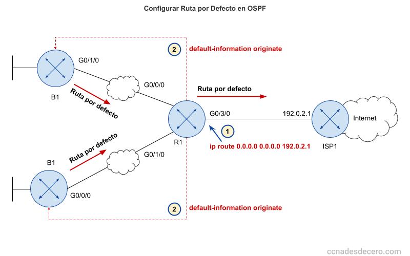 Cómo Configurar Ruta por Defecto (Gateway) en OSPF