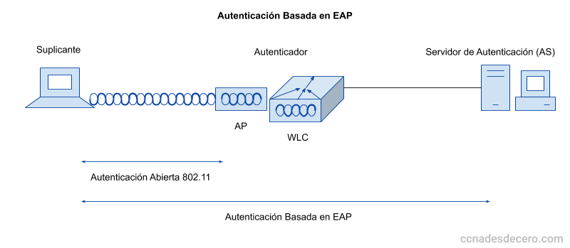 Autenticación Basada en EAP