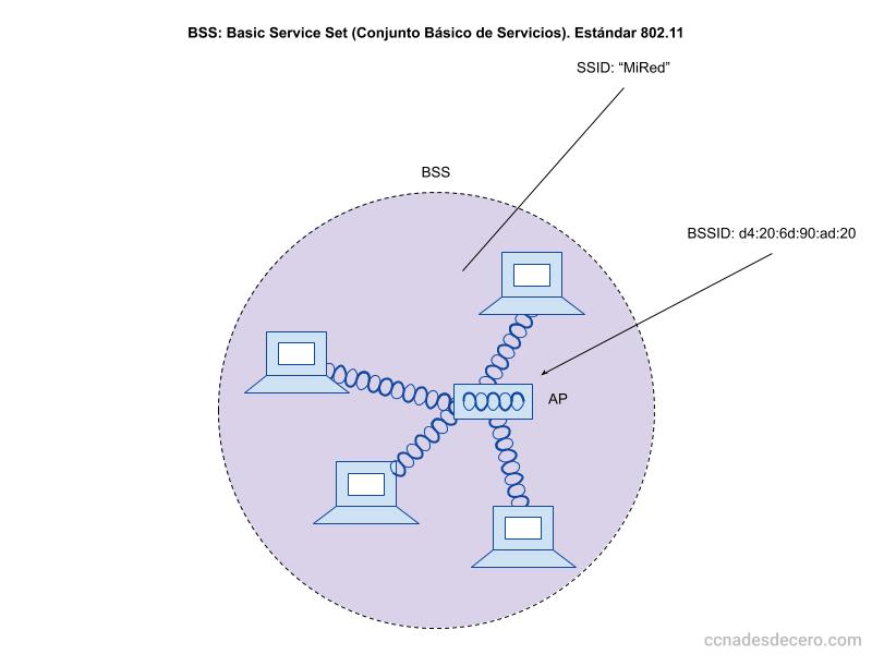 BSS: Basic Service Set (Conjunto Básico de Servicios). Estándar 802.11