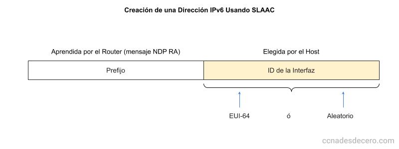 Creación de una IPv6 usando SLAAC