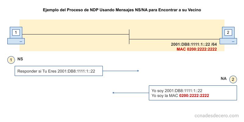 Ejemplo de Mensajes NDP NS y NA en el proceso de descubrimiento de su vecino