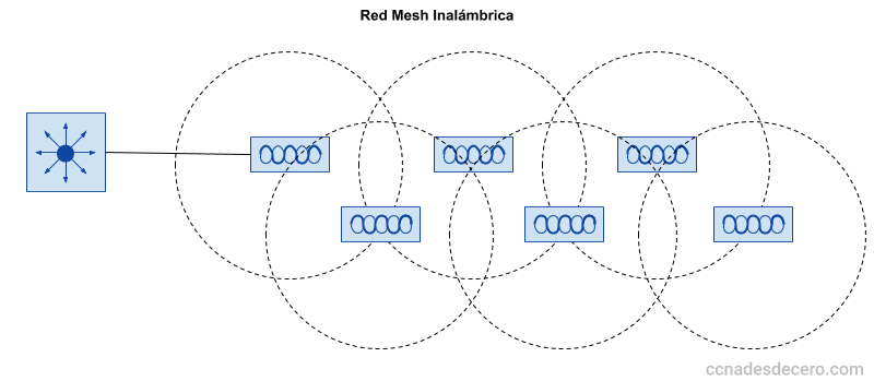 Red Mesh Inalámbrica