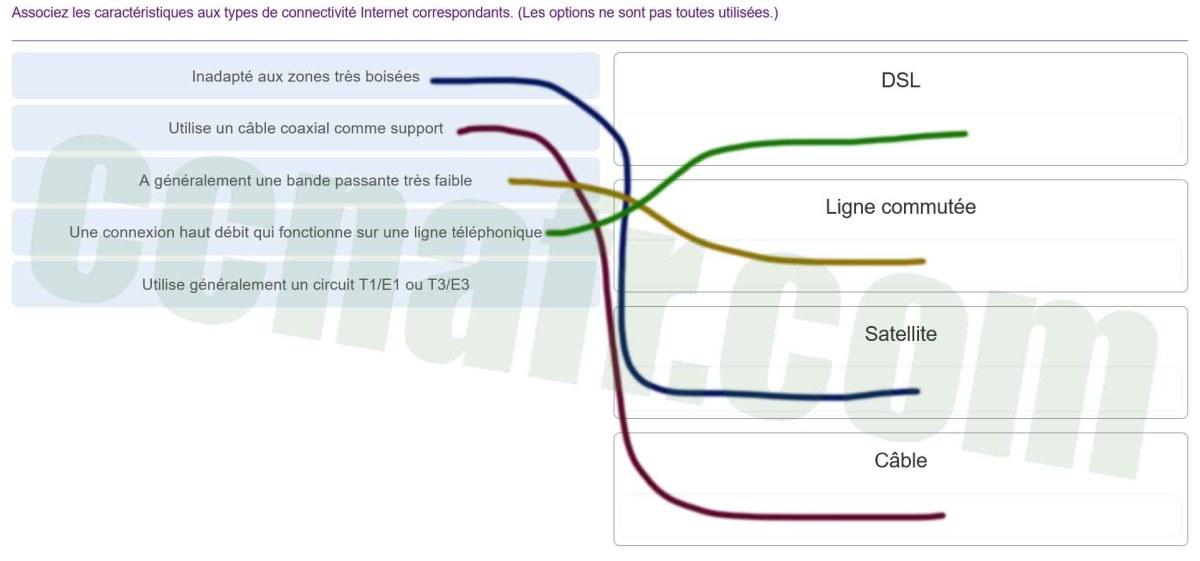 ITN (Version 7.00) - Examen sur la connectivité des réseaux de base et les communications - réponses 002