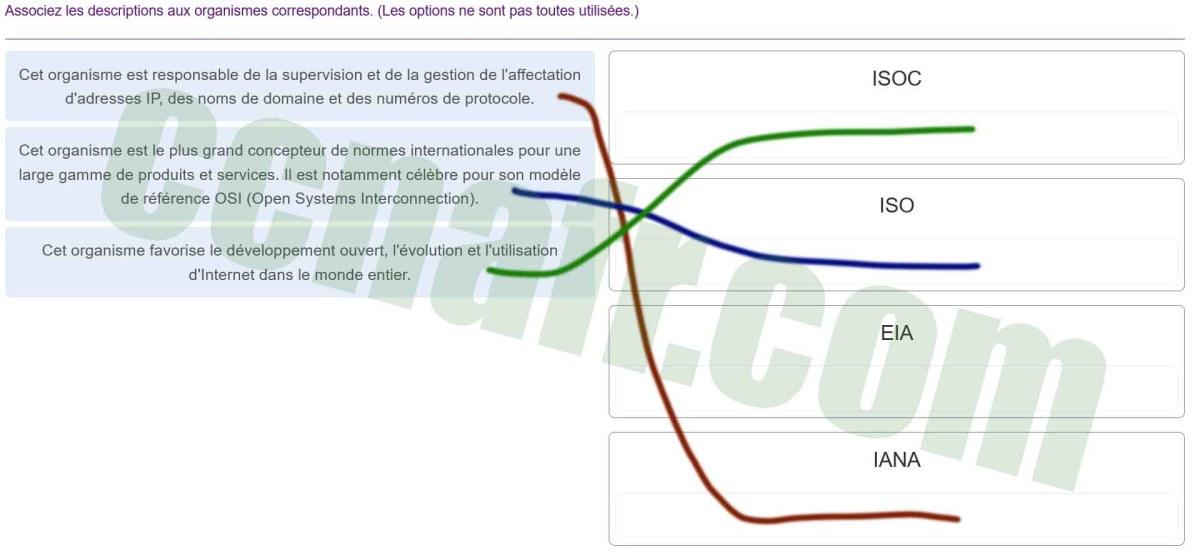 ITN (Version 7.00) - Examen sur la connectivité des réseaux de base et les communications - réponses 006