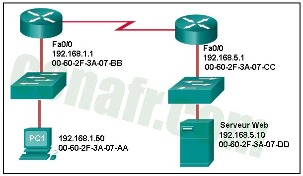 ITN (Version 7.00) - Examen sur les concepts d'Ethernet - réponses 01