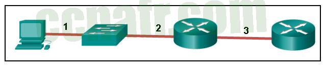ITN (Version 7.00) - Examen sur les concepts d'Ethernet - réponses 04