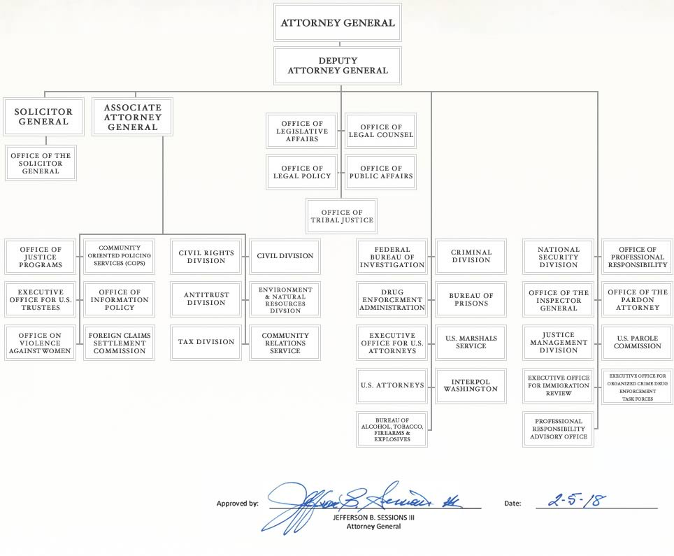 U.S. Department of Justice Organizational Chart