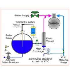 steam boiler mechanics and their application in commercial and industrial settings certified commercial property inspectors association [ 2048 x 1463 Pixel ]