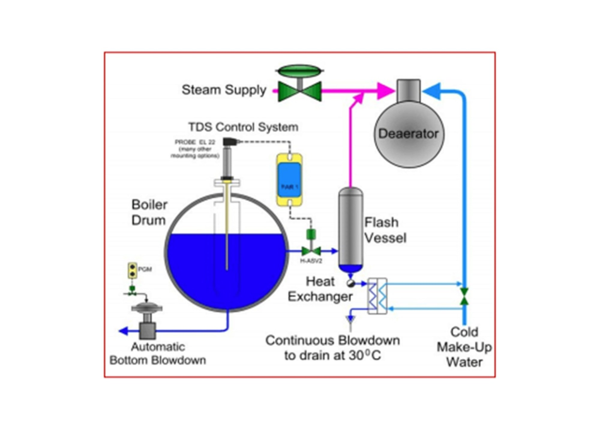 hight resolution of steam boiler mechanics and their application in commercial and industrial settings certified commercial property inspectors association