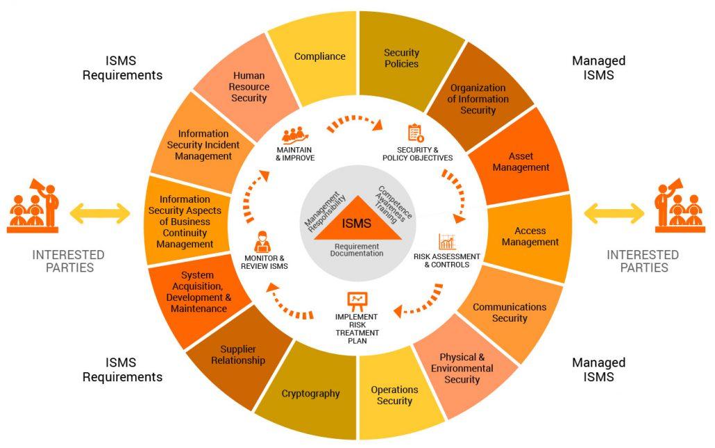 ISOIEC 27001 Information Security Management System Con Cert Quality Management GmbH CCQM