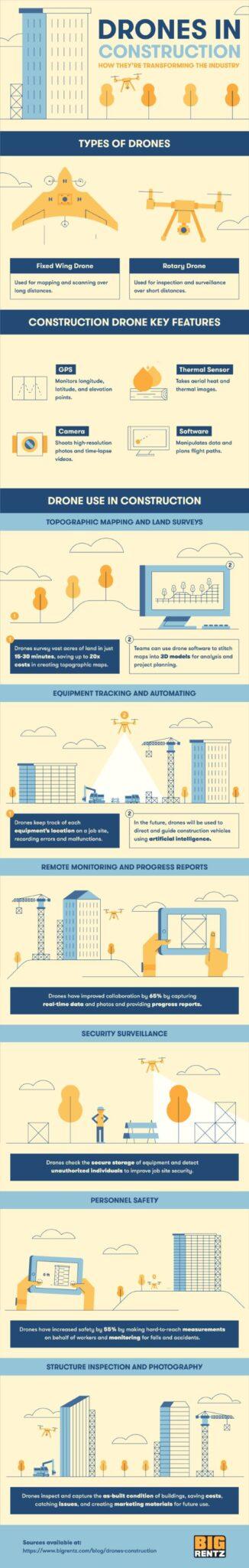 BigRentz drone infographic