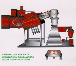 Electron Beam Irradiation  New Images Beam