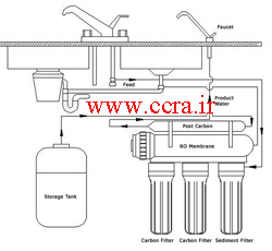 Reverse Osmosis Diagram Water Purification Wiring Diagram