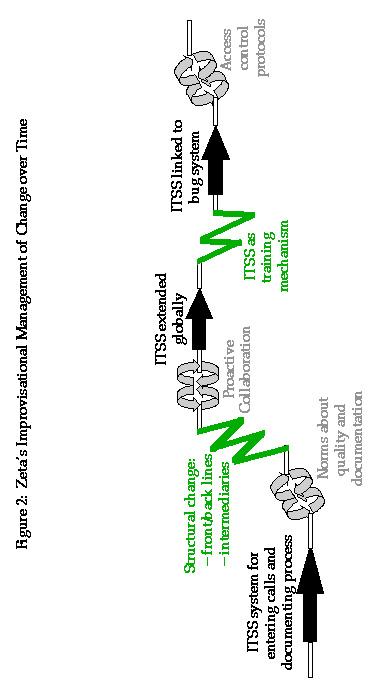 An Improvisational Model of Change Management