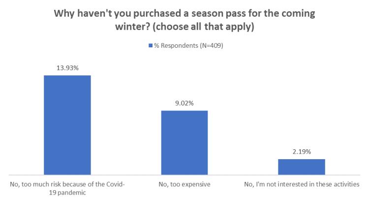Purchased a season pass