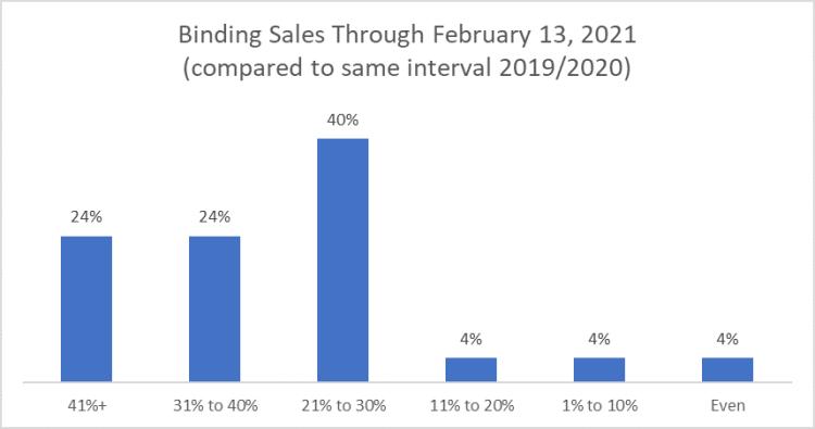 Binding Sales