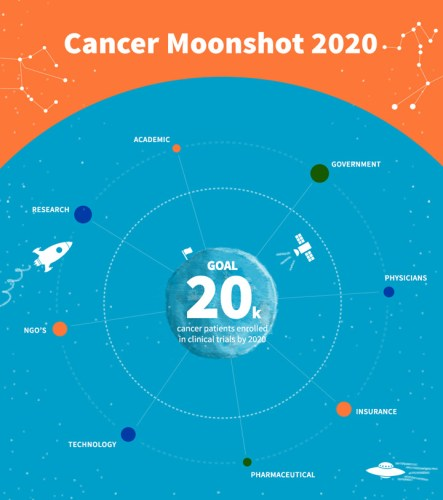 Graphic courtesy of: https://www.celgene.com/aiming-moon-cancer-trials/
