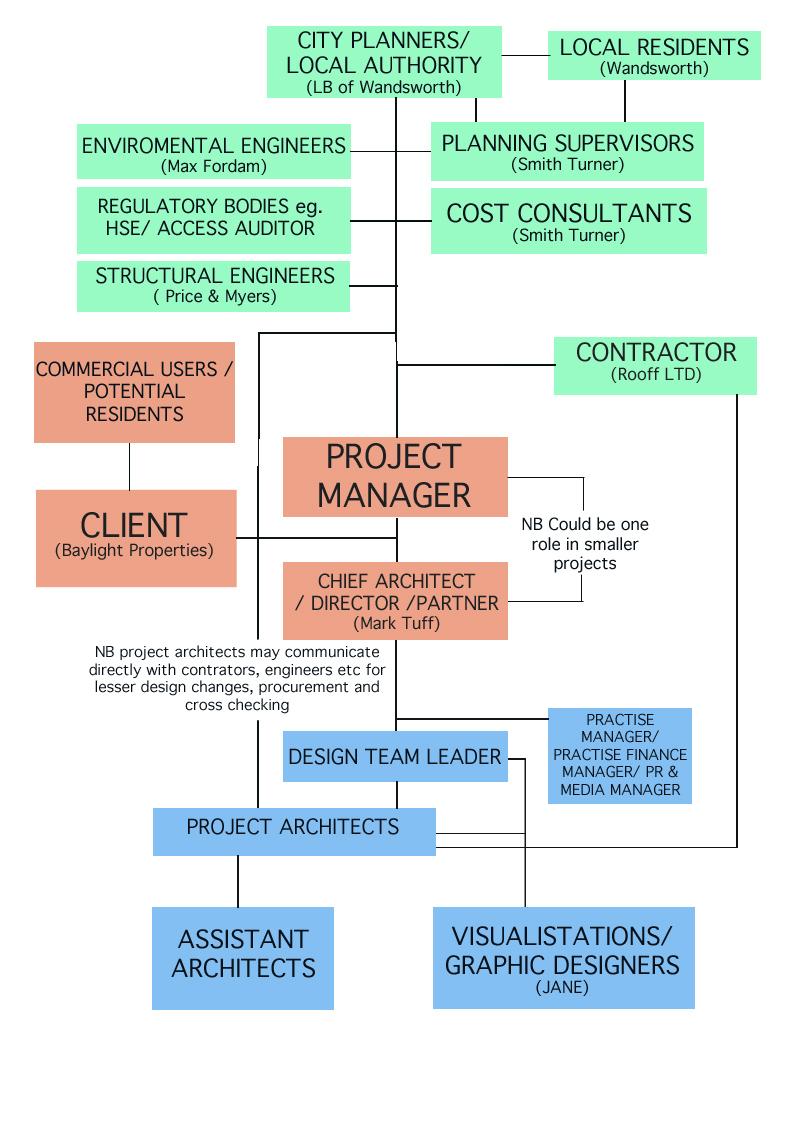 project team structure diagram nuheat solo thermostat wiring sergison bates (large) | ccs architecture
