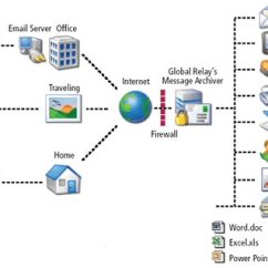 Site To Vpn Diagram 2 Way Wiring Switch Email Hosting Services - Web Hosting, Domain
