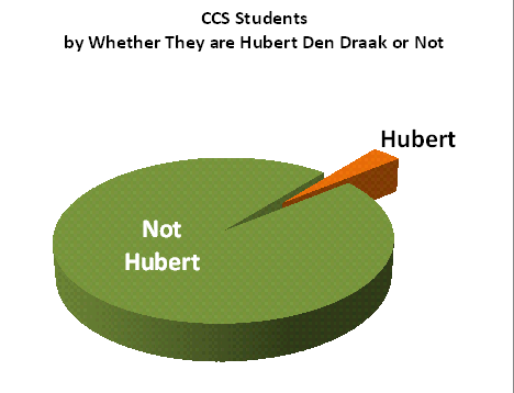 student hubert or not pie-chart