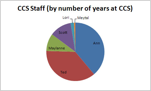 pie chart showing that Ann and Ted have been at CCS longest